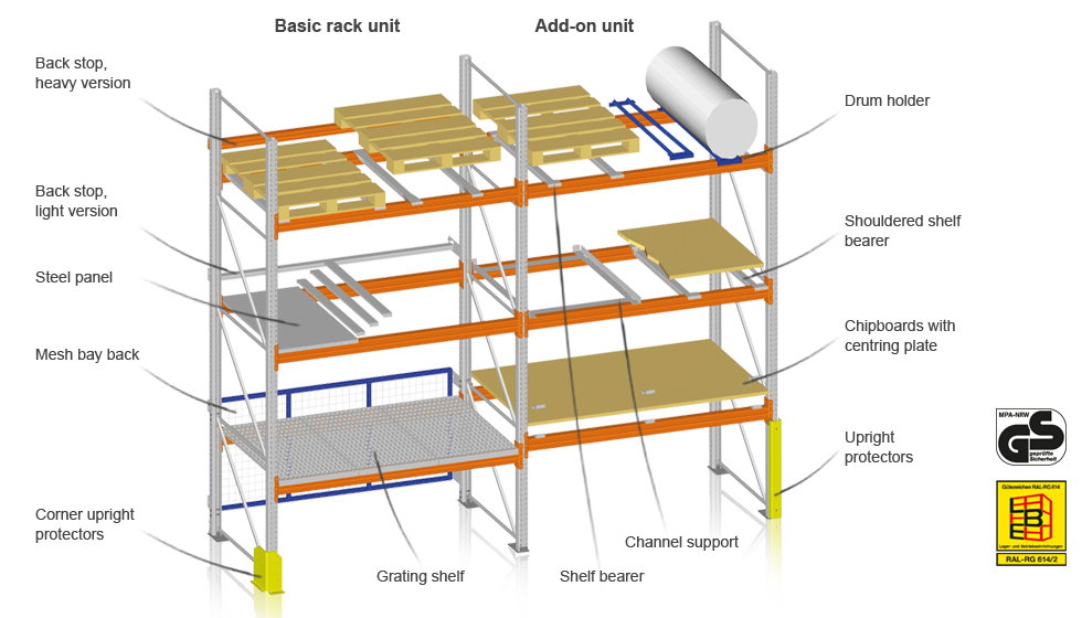 pallet racking diagram with annotations